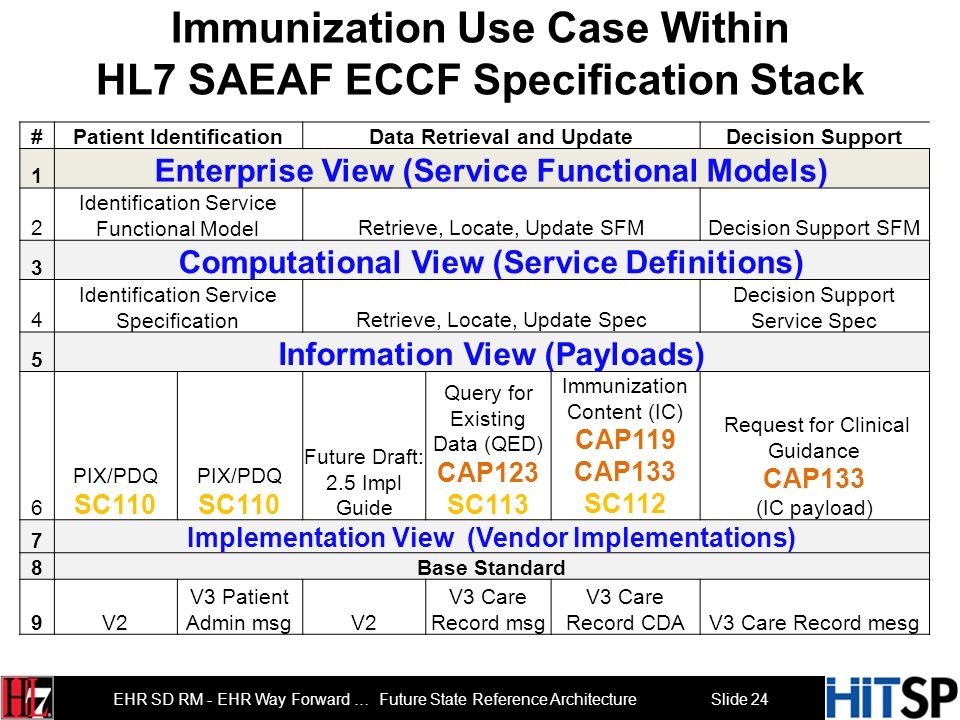 Immunization Use Case Within HL7 SAEAF ECCF Specification Stack