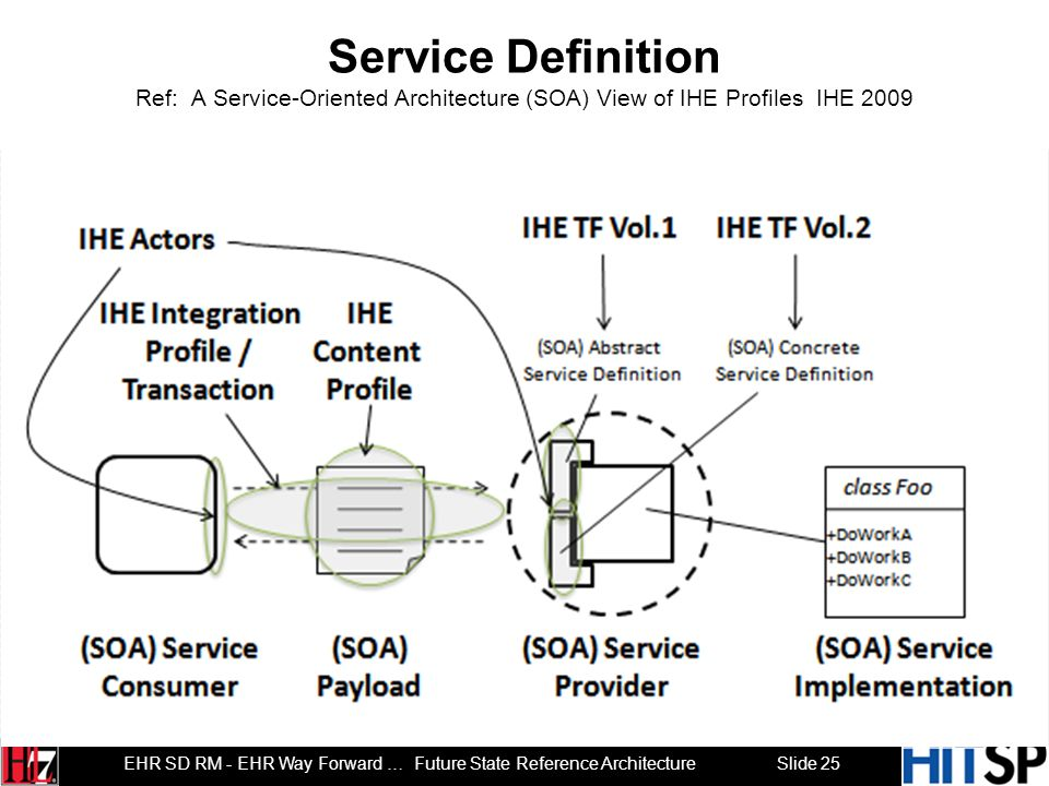 Service Definition Ref: A Service-Oriented Architecture (SOA) View of IHE Profiles IHE 2009