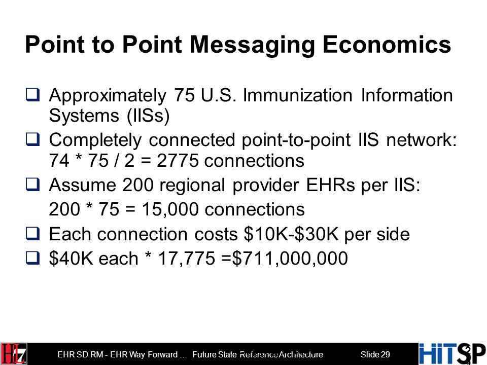 Point to Point Messaging Economics