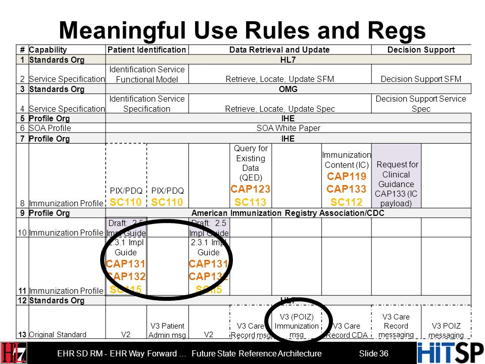 Meaningful Use Rules and Regs