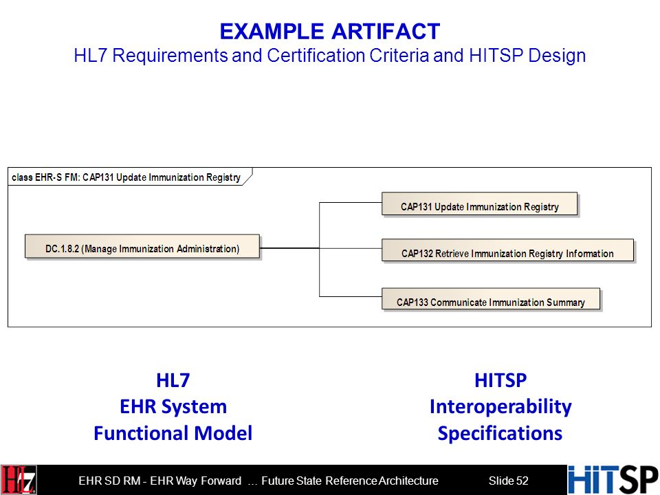 EHR System Functional Model Interoperability Specifications