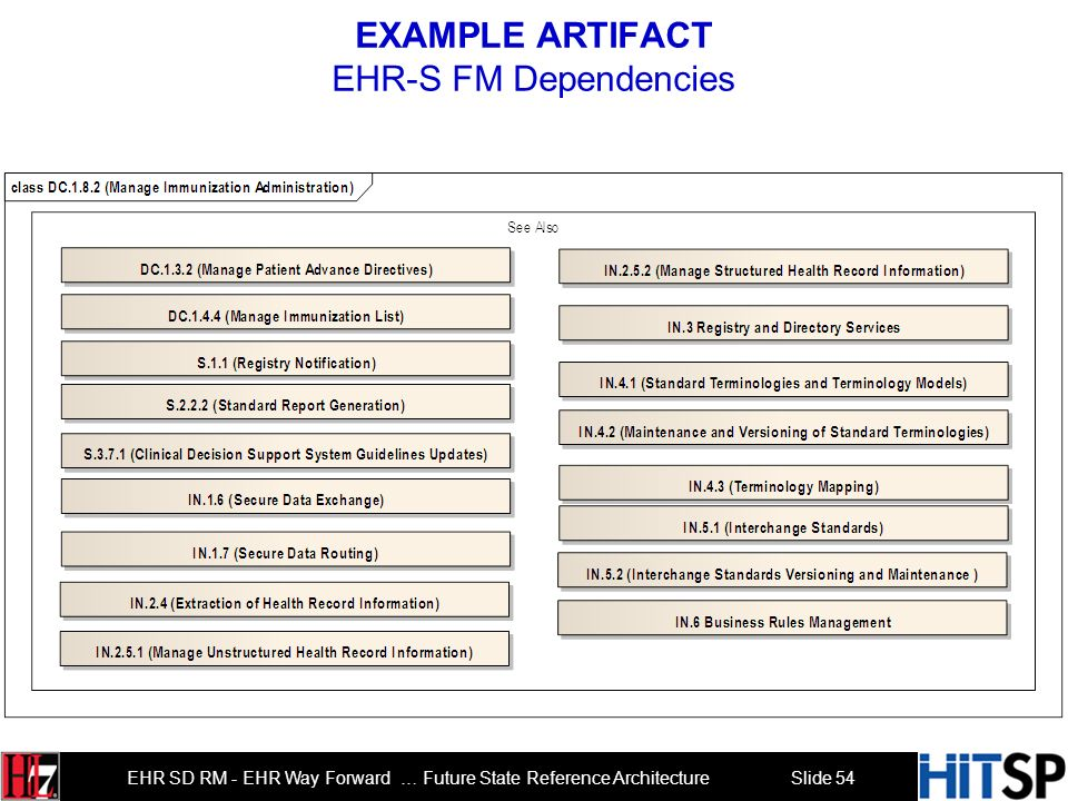 EXAMPLE ARTIFACT EHR-S FM Dependencies