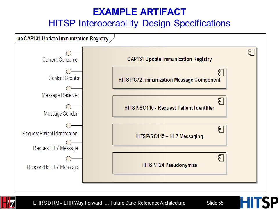 EXAMPLE ARTIFACT HITSP Interoperability Design Specifications