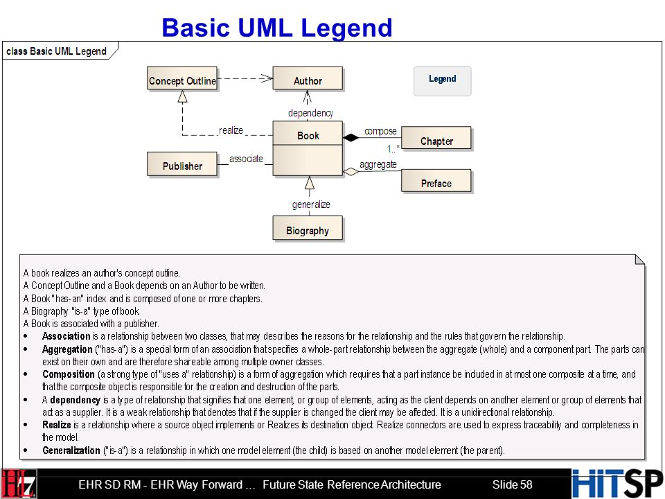 Basic UML Legend