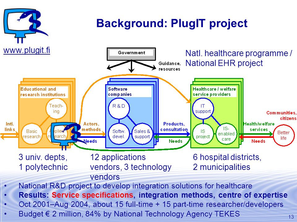 Background: PlugIT project