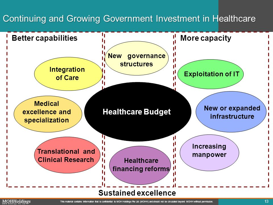 Continuing and Growing Government Investment in Healthcare