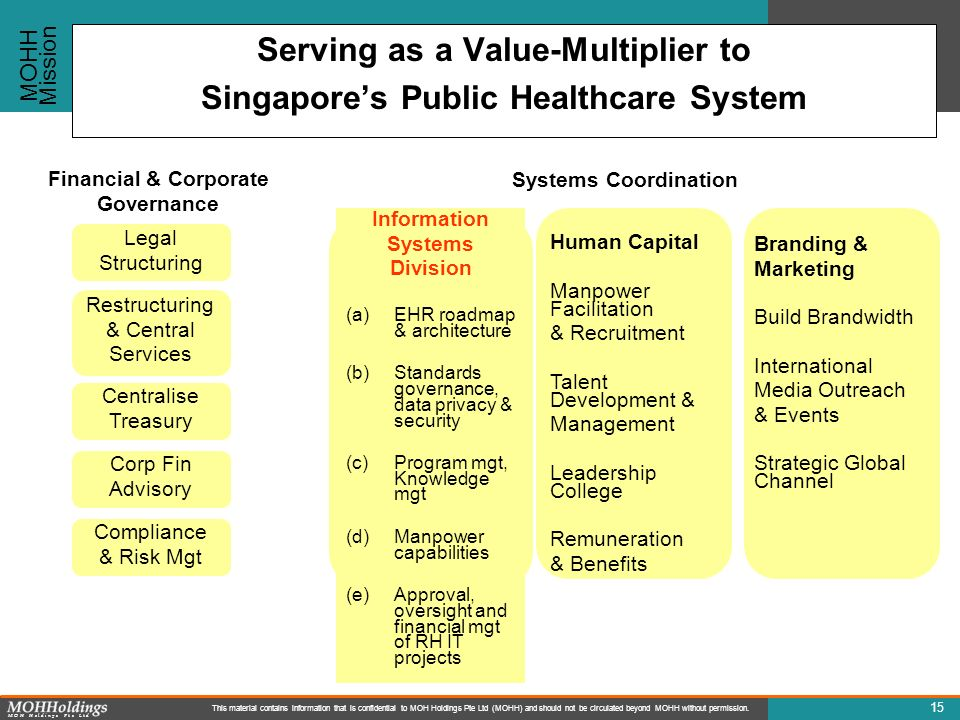 Serving as a Value-Multiplier to Singapore's Public Healthcare System