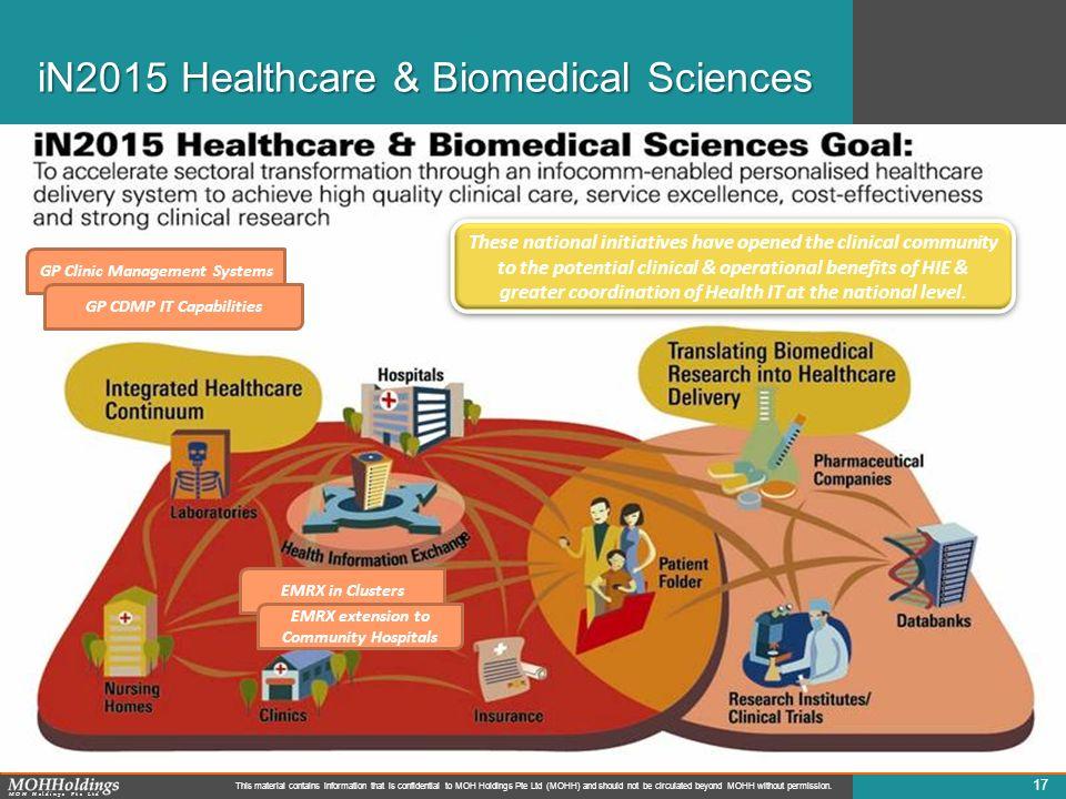 iN2015 Healthcare & Biomedical Sciences