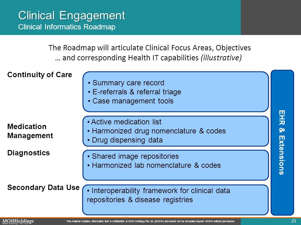 Clinical Engagement Clinical Informatics Roadmap