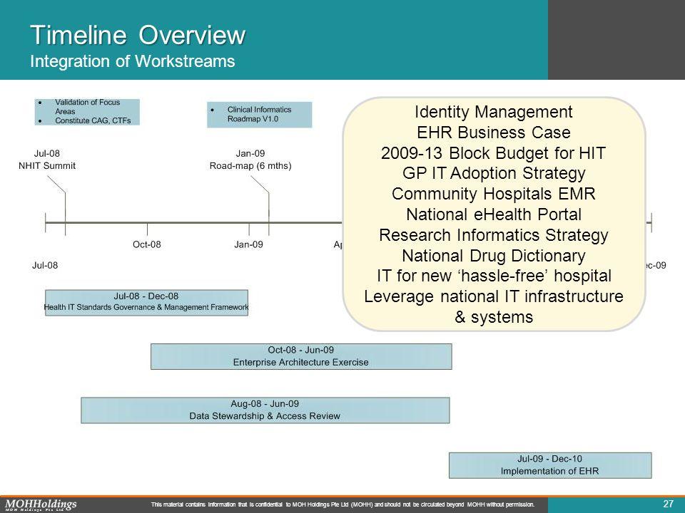 Timeline Overview Integration of Workstreams