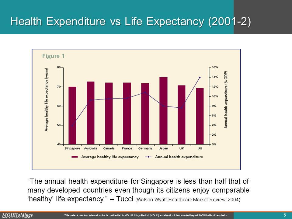 Health Expenditure vs Life Expectancy (2001-2)