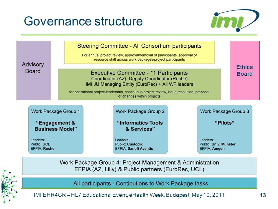 Governance structure Ethics Board