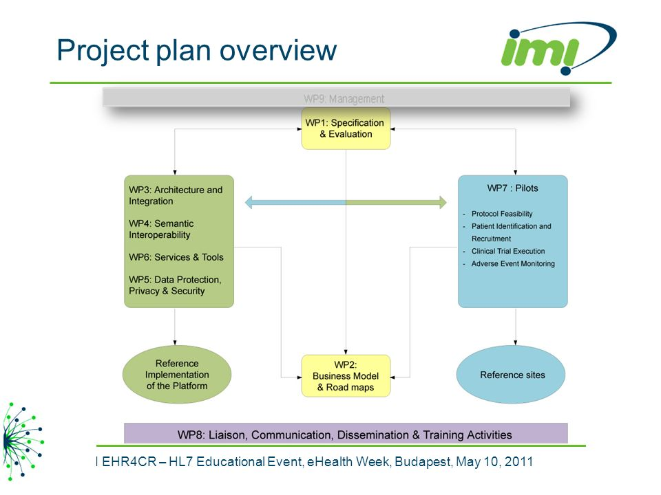 Project plan overview IMI EHR4CR – HL7 Educational Event, eHealth Week, Budapest, May 10, 2011 15