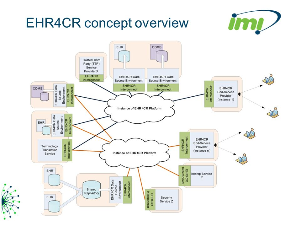 EHR4CR concept overview