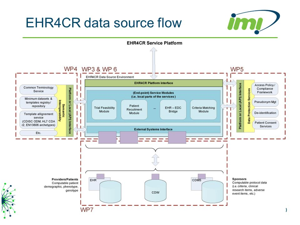 EHR4CR data source flow IMI EHR4CR – HL7 Educational Event, eHealth Week, Budapest, May 10,