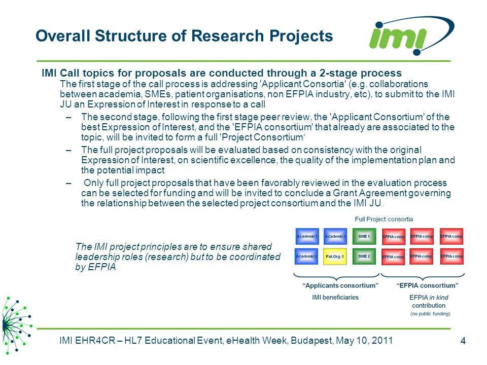 Overall Structure of Research Projects