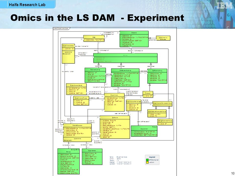 Omics in the LS DAM - Experiment