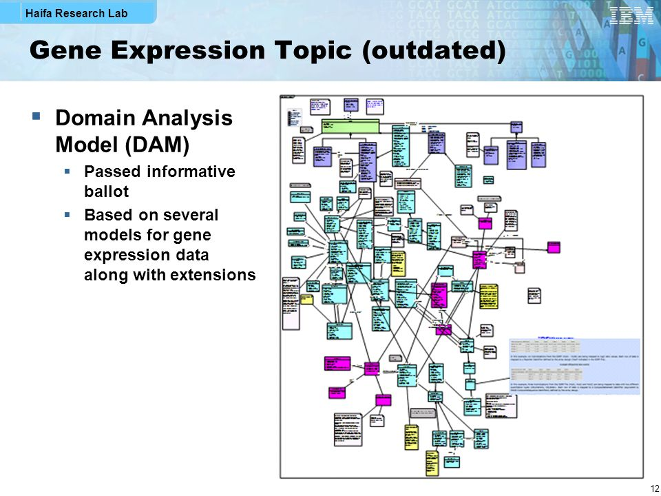 Gene Expression Topic (outdated)
