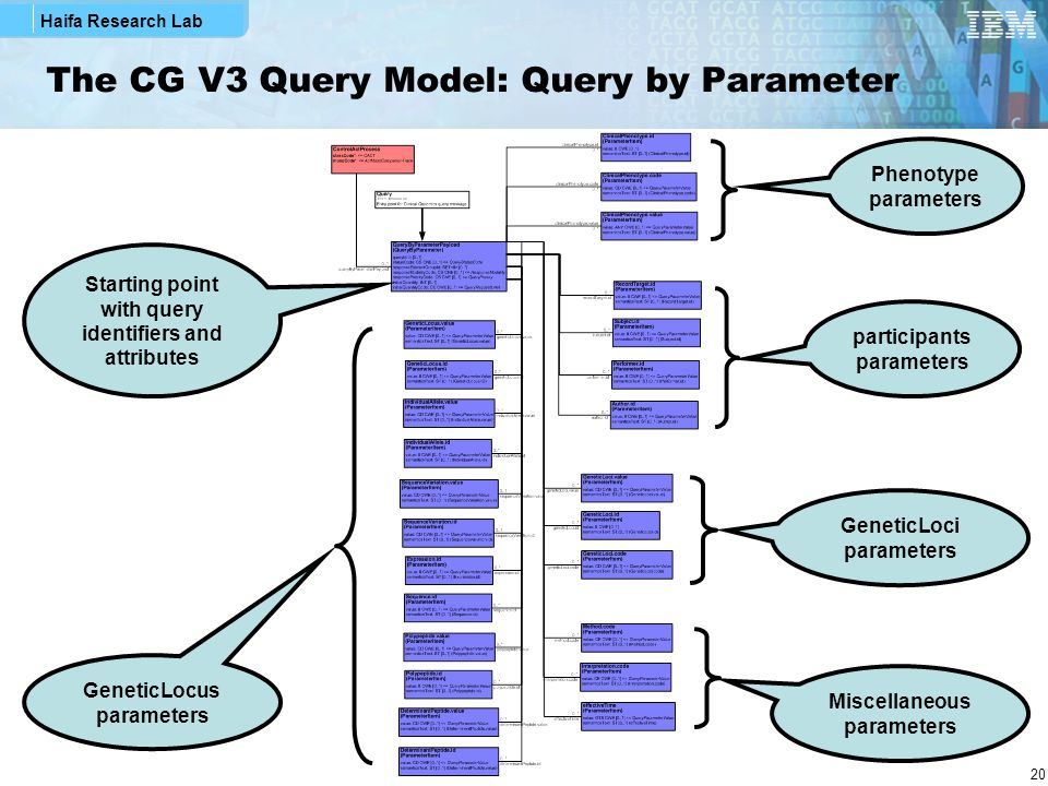 The CG V3 Query Model: Query by Parameter