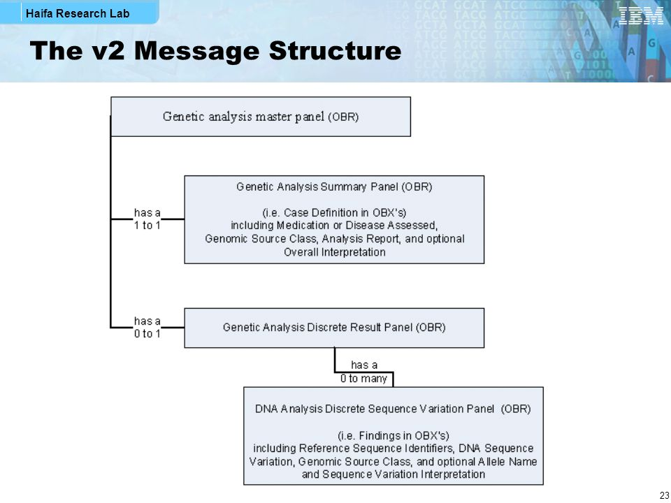 The v2 Message Structure