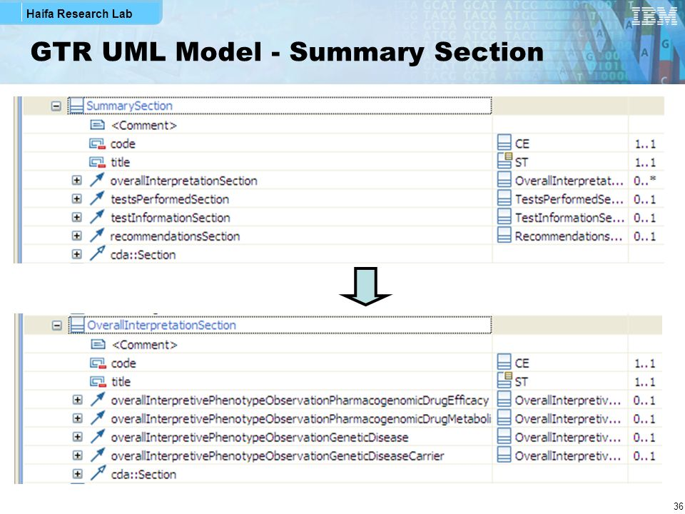 GTR UML Model - Summary Section