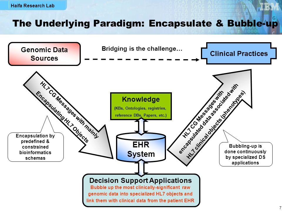 The Underlying Paradigm: Encapsulate & Bubble-up
