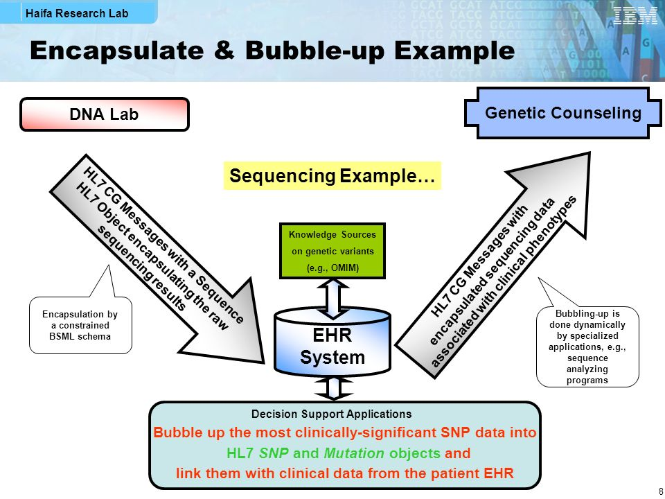 Encapsulate & Bubble-up Example
