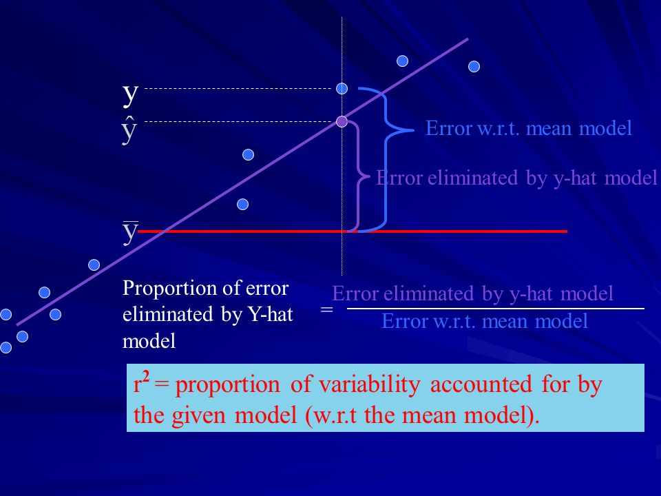y Error w.r.t. mean model. Error eliminated by y-hat model. Proportion of error eliminated by Y-hat model.