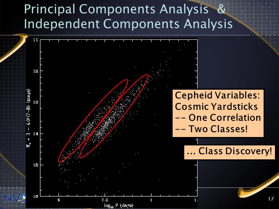 Principal Components Analysis & Independent Components Analysis