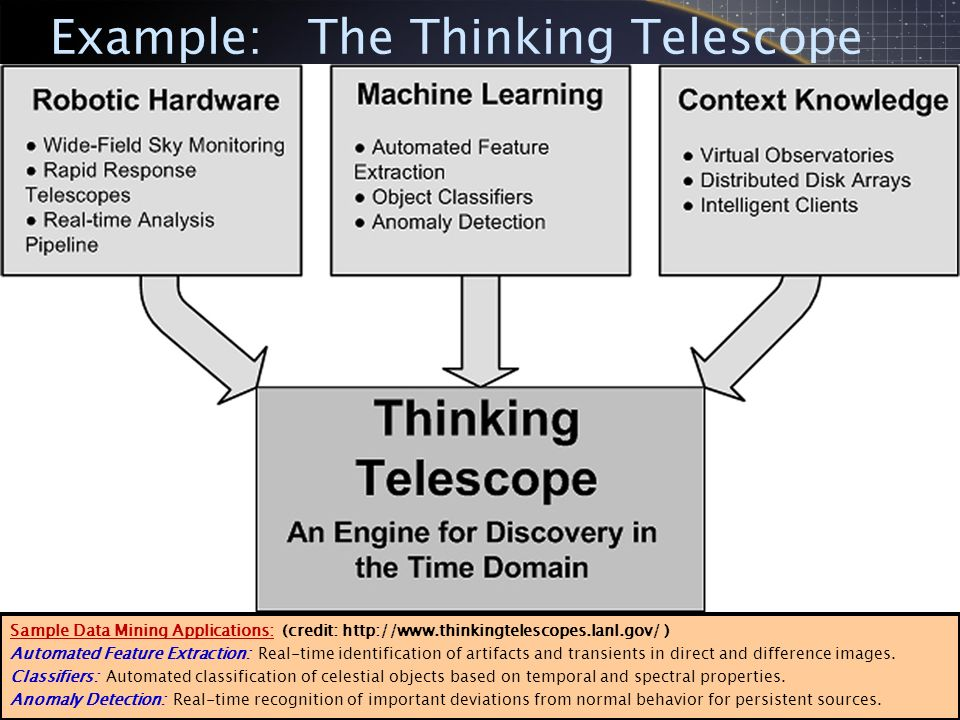 Example: The Thinking Telescope