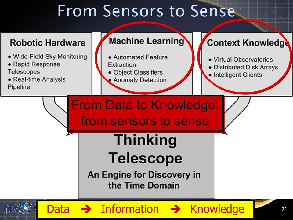 From Sensors to Sense From Data to Knowledge: from sensors to sense