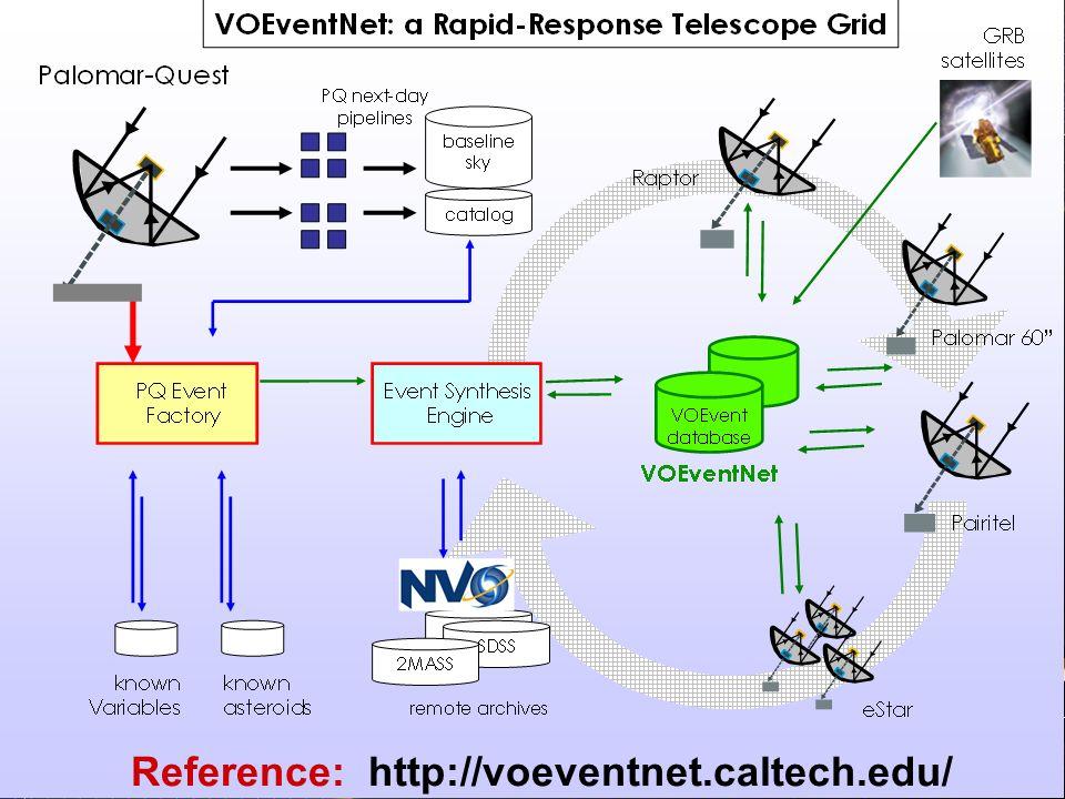 Reference: http://voeventnet.caltech.edu/