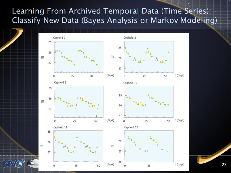 Learning From Archived Temporal Data (Time Series): Classify New Data (Bayes Analysis or Markov Modeling)