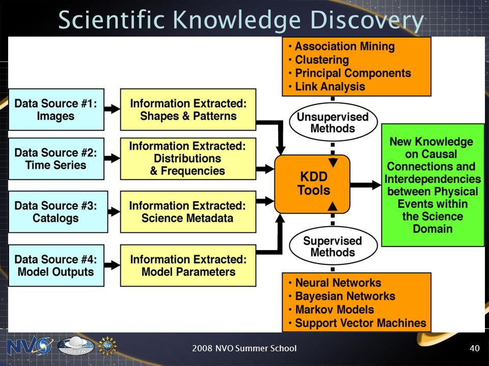 Scientific Knowledge Discovery
