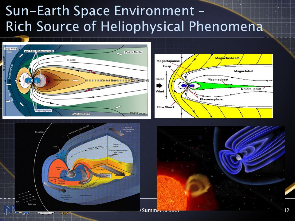Sun-Earth Space Environment – Rich Source of Heliophysical Phenomena