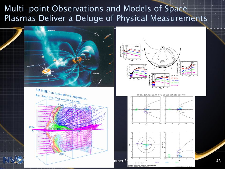 Multi-point Observations and Models of Space Plasmas Deliver a Deluge of Physical Measurements