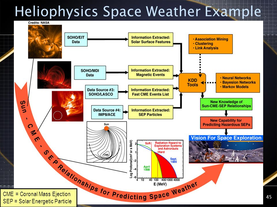 Heliophysics Space Weather Example