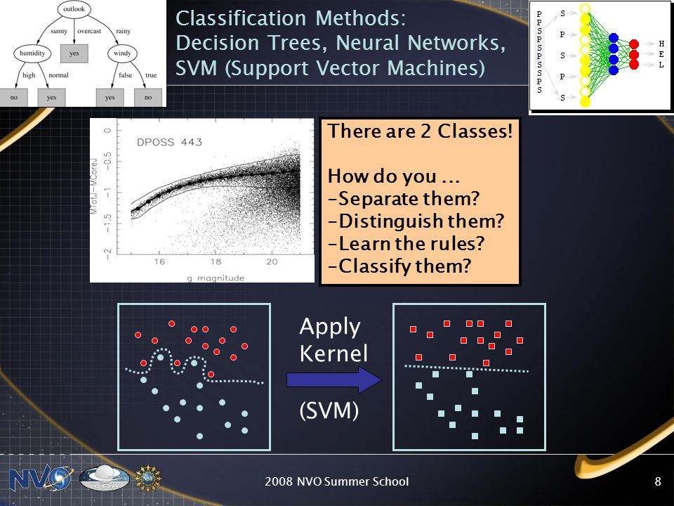 Classification Methods: Decision Trees, Neural Networks, SVM (Support Vector Machines)