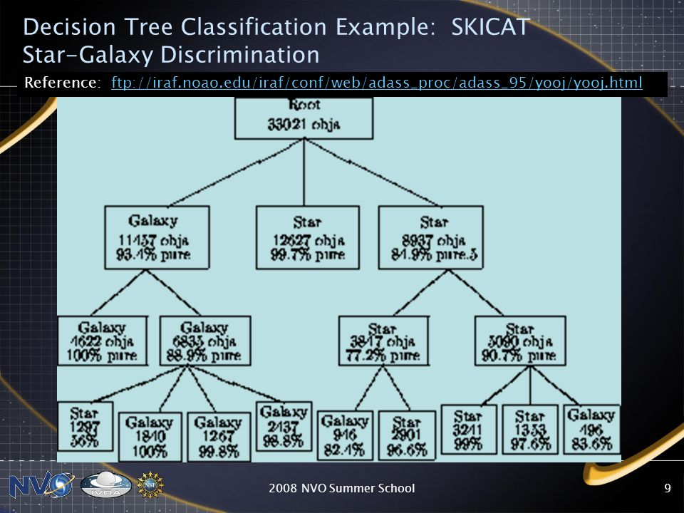 Decision Tree Classification Example: SKICAT Star-Galaxy Discrimination