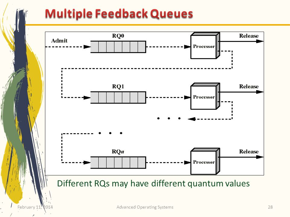 Multiple Feedback Queues