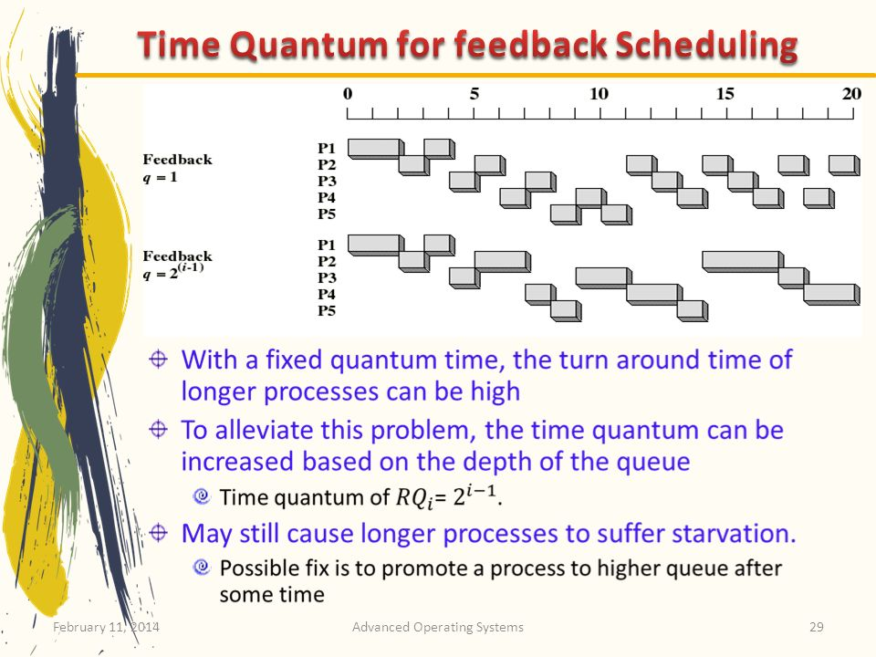 Time Quantum for feedback Scheduling