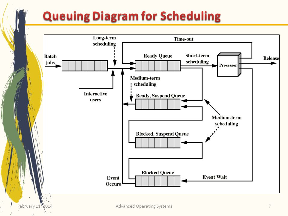 Queuing Diagram for Scheduling