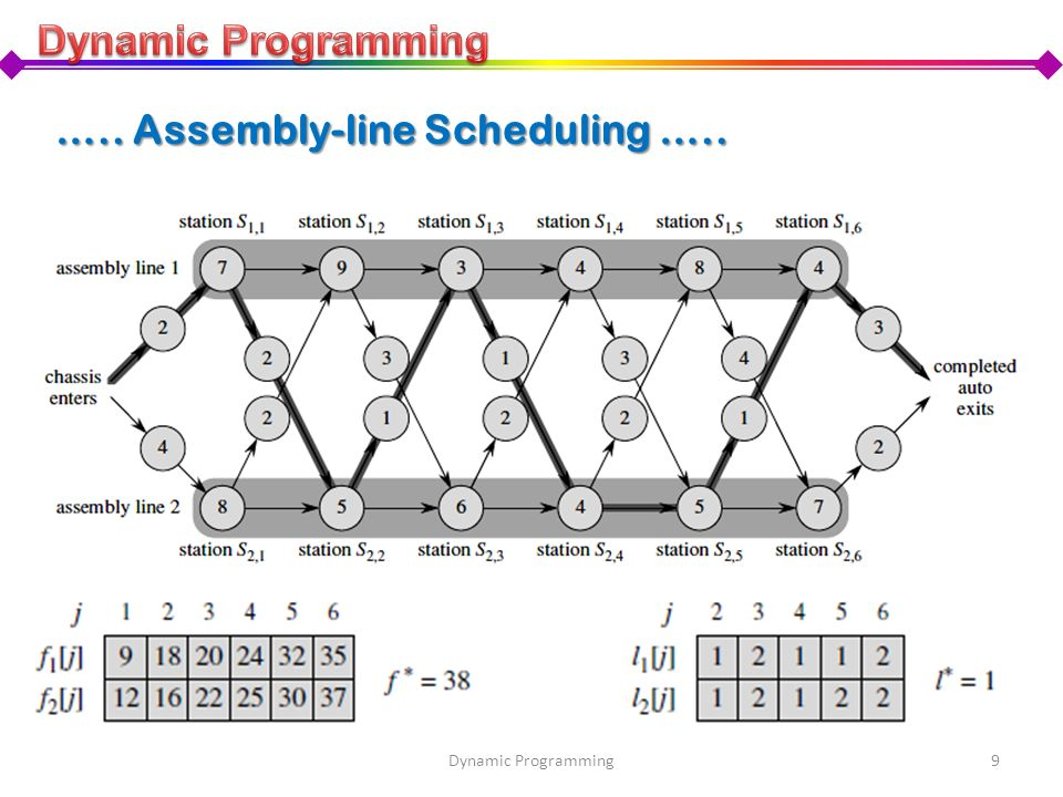 ….. Assembly-line Scheduling …..