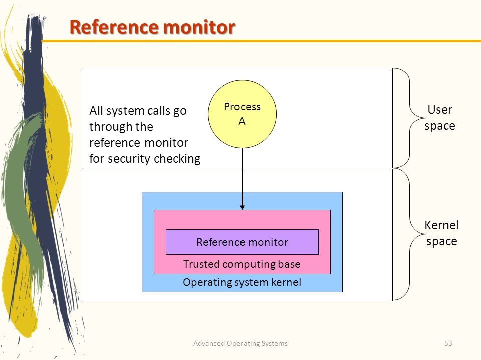 Reference monitor Process A. All system calls go through the reference monitor for security checking.