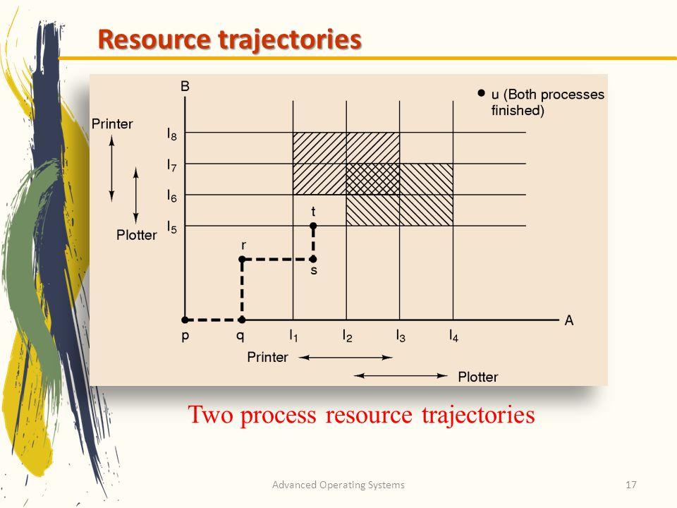 Resource trajectories