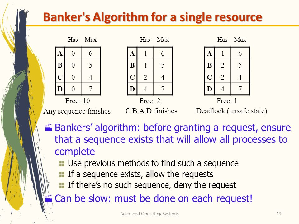 Banker s Algorithm for a single resource