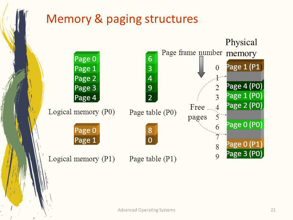 Memory & paging structures