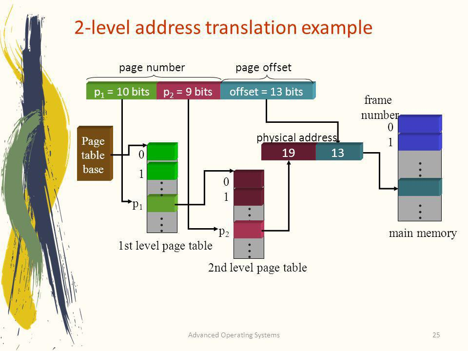 2-level address translation example
