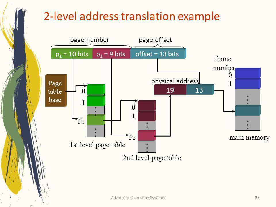 2-level address translation example