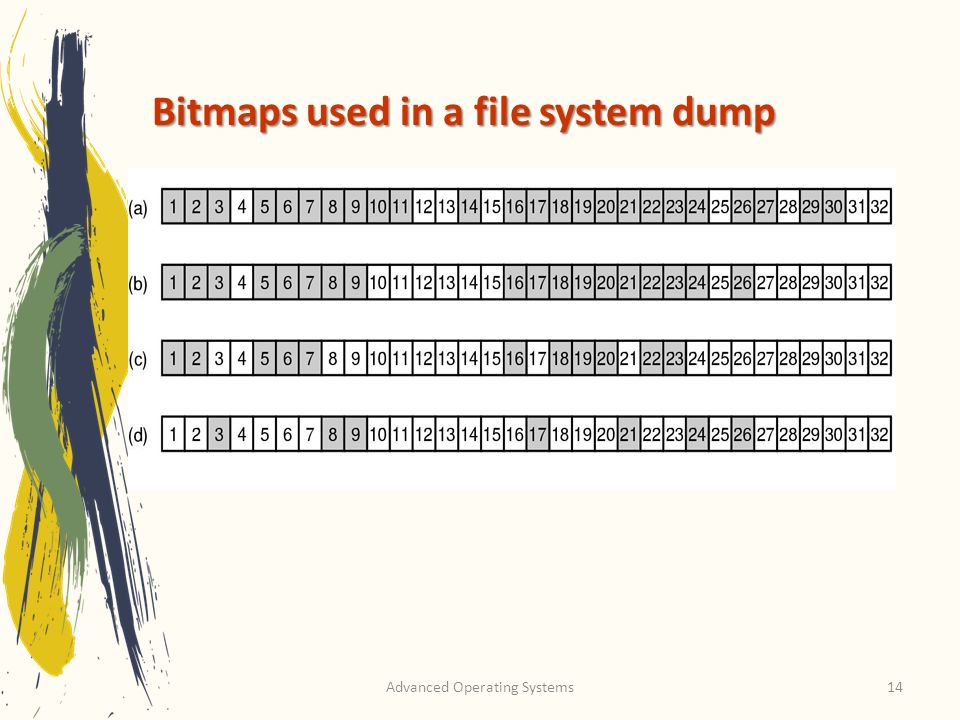 Bitmaps used in a file system dump